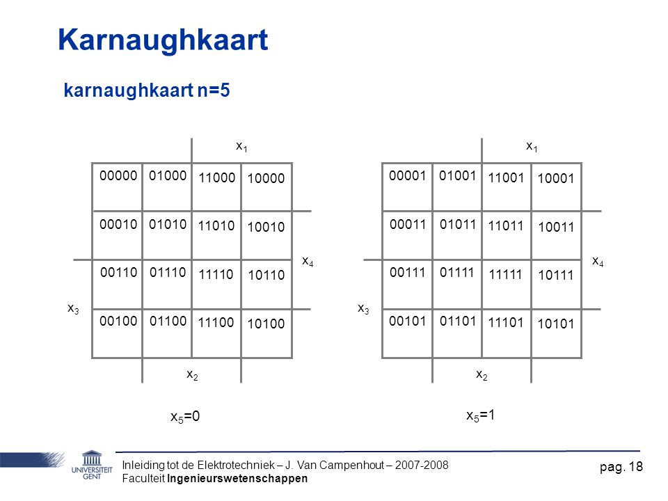 Karnaughkaart karnaughkaart n=5 x5=0 x5=1 x1 x2 x3 x4 00001 00011