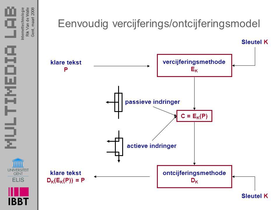 Eenvoudig vercijferings/ontcijferingsmodel