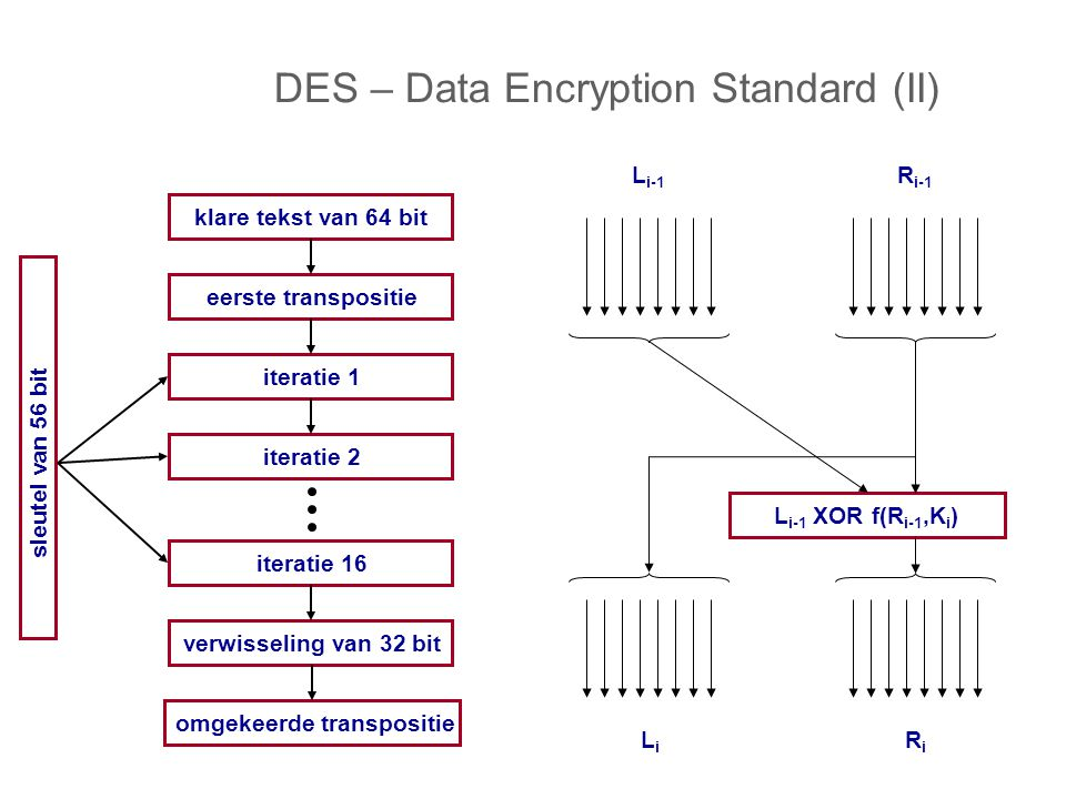 DES – Data Encryption Standard (II)