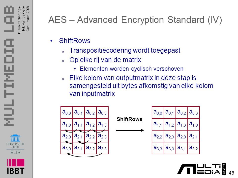 AES – Advanced Encryption Standard (IV)