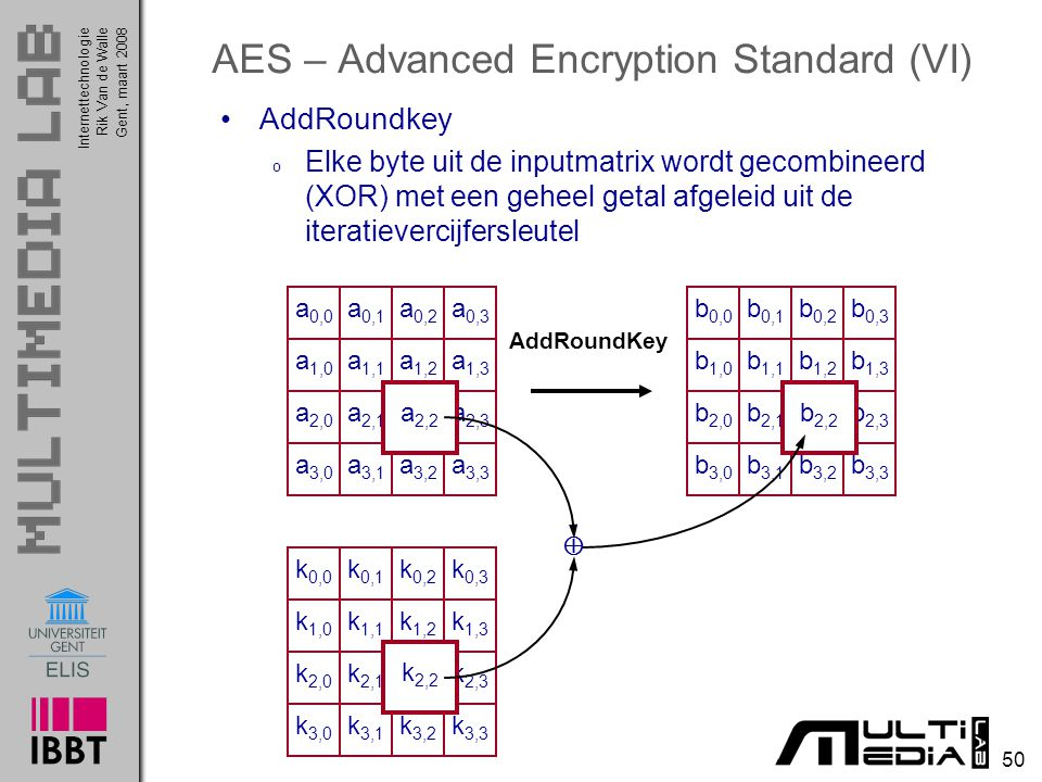 AES – Advanced Encryption Standard (VI)
