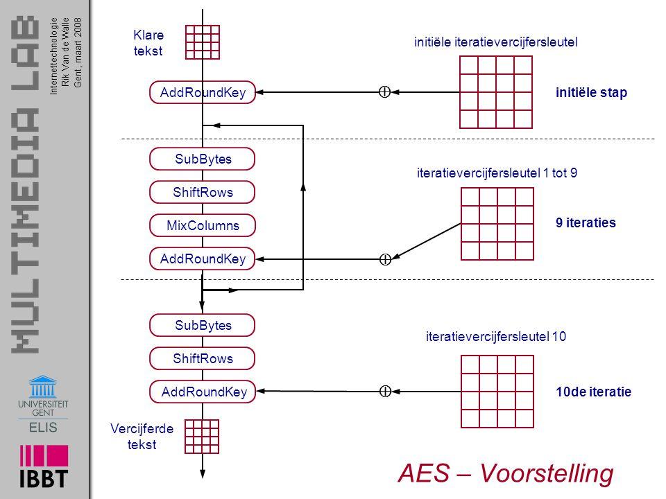 AES – Voorstelling    AddRoundKey initiële stap