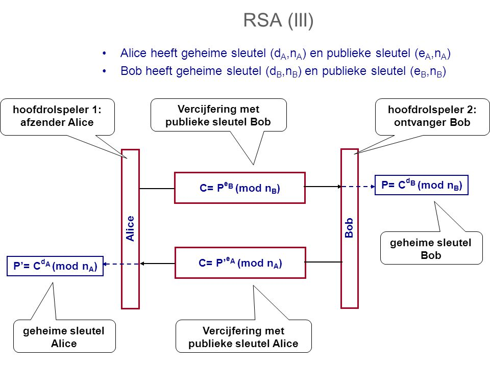 RSA (III) Alice heeft geheime sleutel (dA,nA) en publieke sleutel (eA,nA) Bob heeft geheime sleutel (dB,nB) en publieke sleutel (eB,nB)