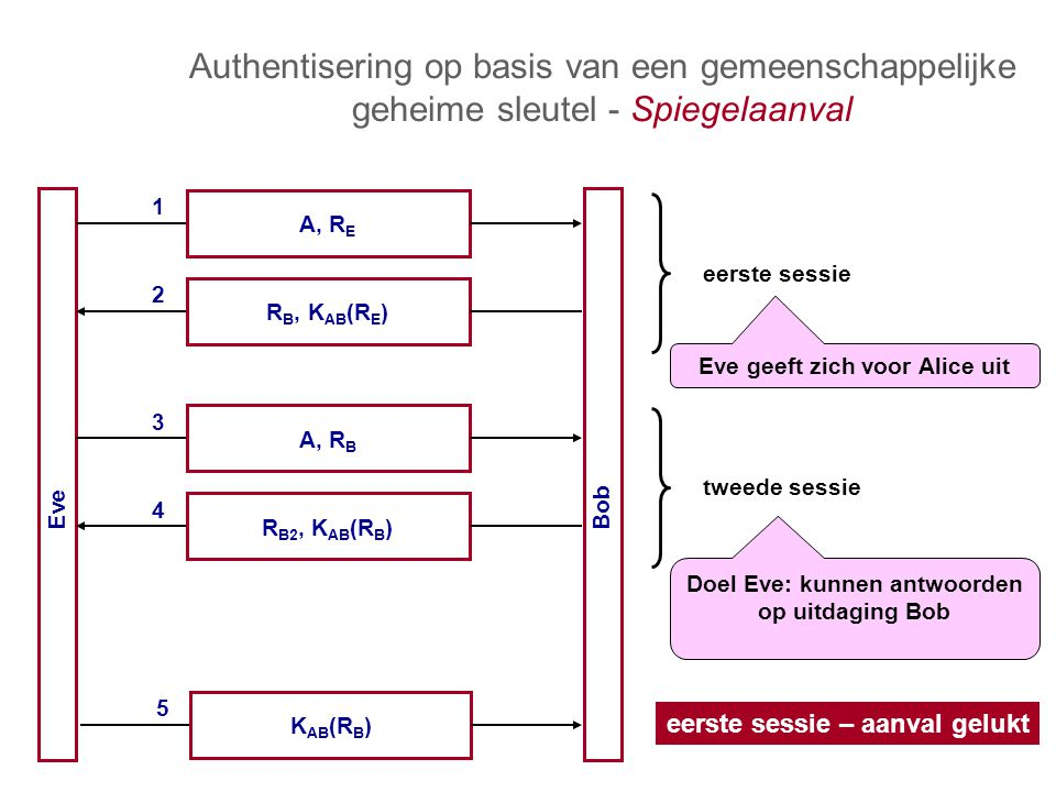 Authentisering op basis van een gemeenschappelijke geheime sleutel - Spiegelaanval