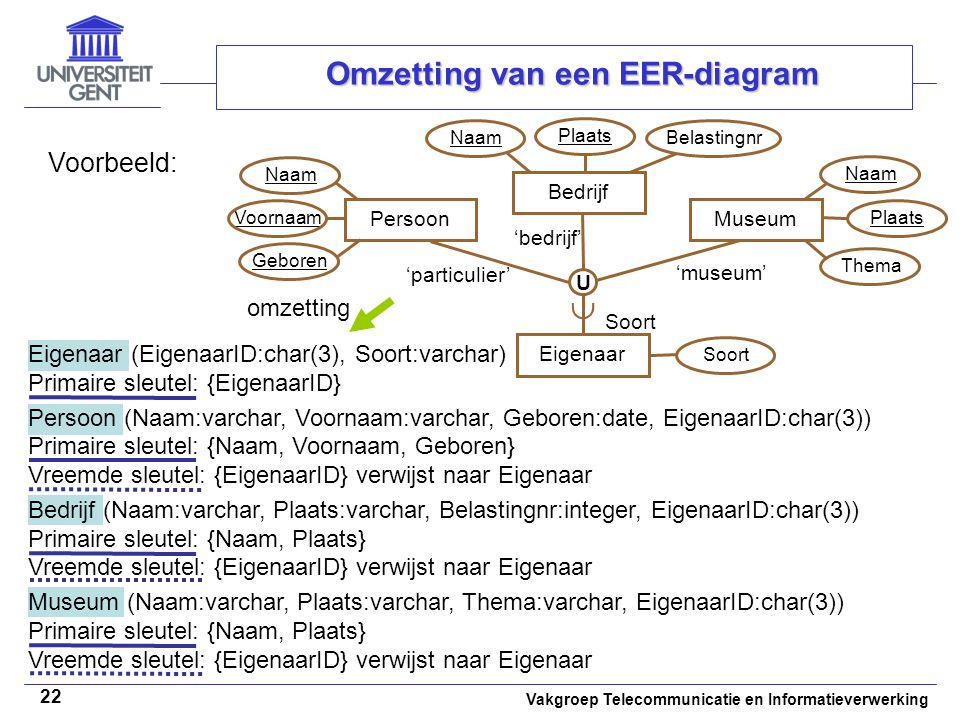 Omzetting van een EER-diagram