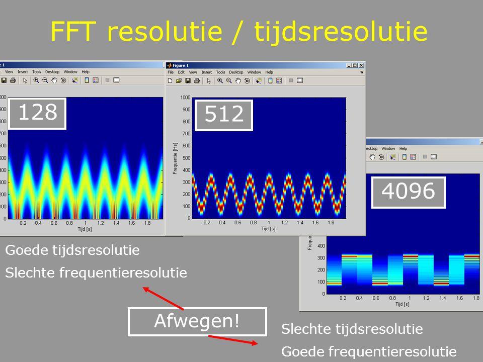 FFT resolutie / tijdsresolutie