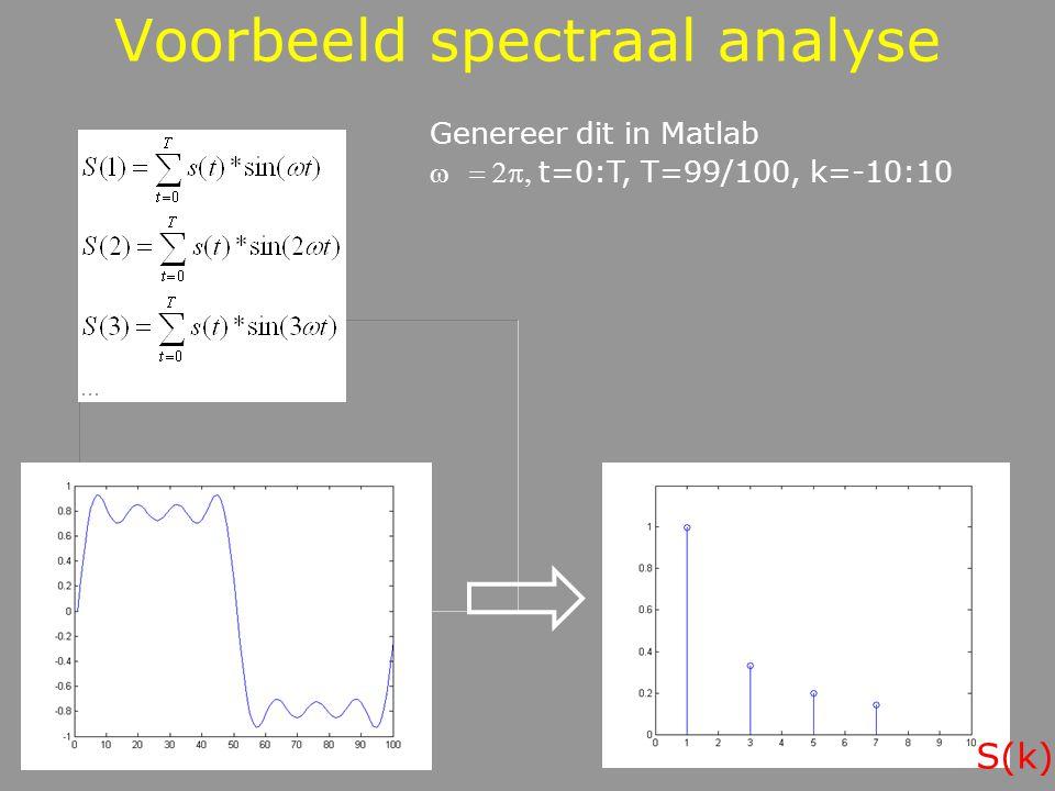 Voorbeeld spectraal analyse