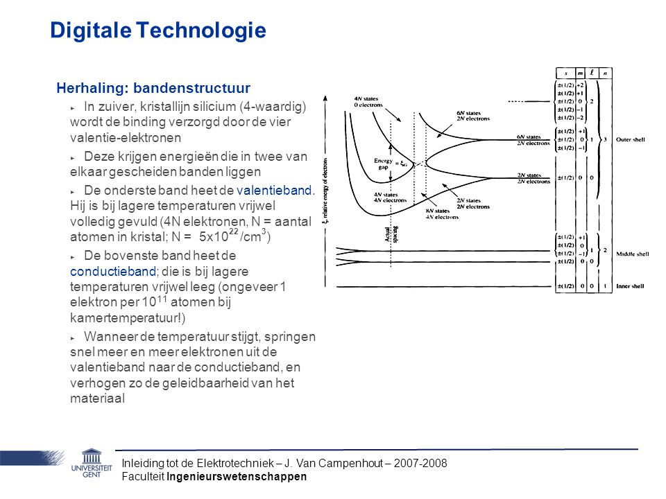 Digitale Technologie Herhaling: bandenstructuur
