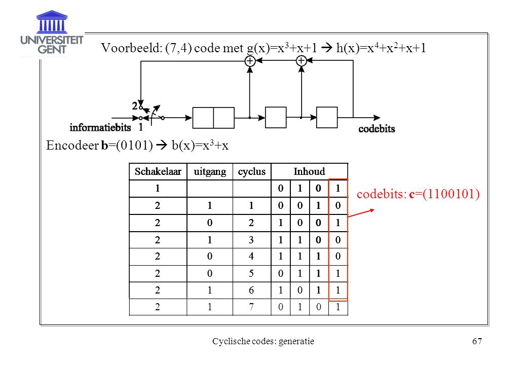 Voorbeeld: (7,4) code met g(x)=x3+x+1  h(x)=x4+x2+x+1