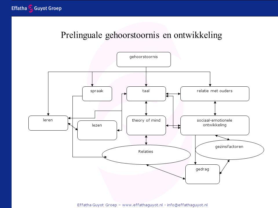 Prelinguale gehoorstoornis en ontwikkeling