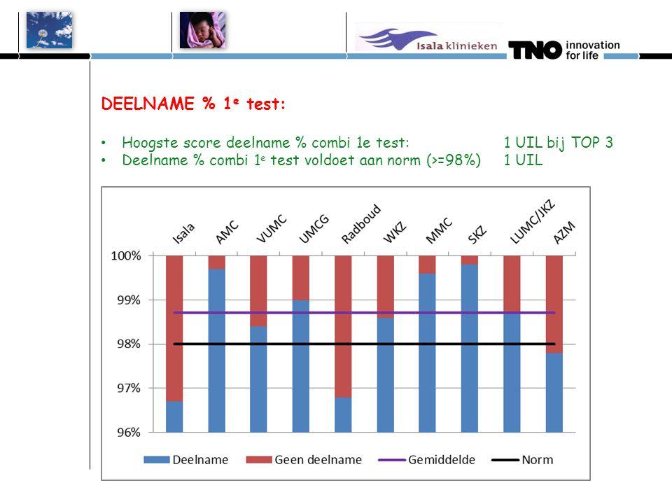 DEELNAME % 1e test: Hoogste score deelname % combi 1e test: 1 UIL bij TOP 3. Deelname % combi 1e test voldoet aan norm (>=98%) 1 UIL.