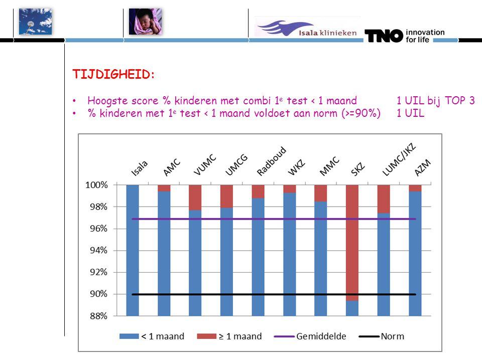 TIJDIGHEID: Hoogste score % kinderen met combi 1e test < 1 maand 1 UIL bij TOP 3.