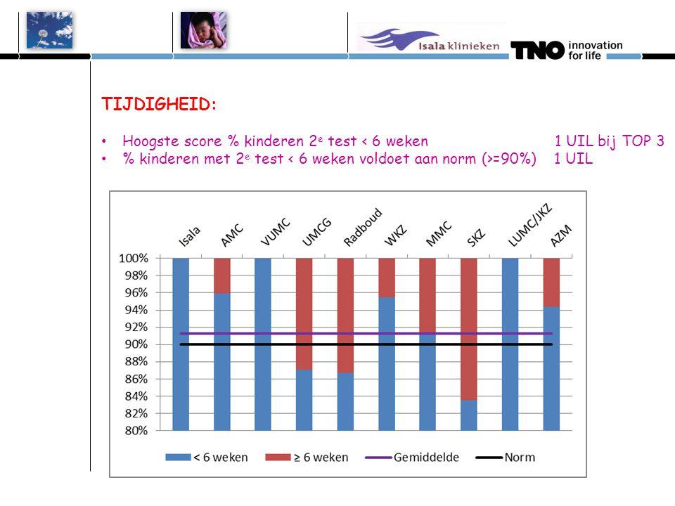 TIJDIGHEID: Hoogste score % kinderen 2e test < 6 weken 1 UIL bij TOP 3.