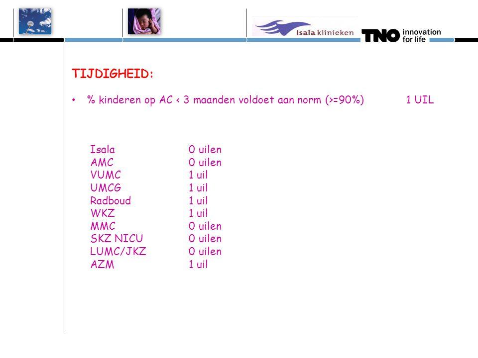 AANLEVEREN GEGEVENS: Verschil tussen screeningsdatum en tijd van registreren bij 1e test 1 UIL bij TOP 3.