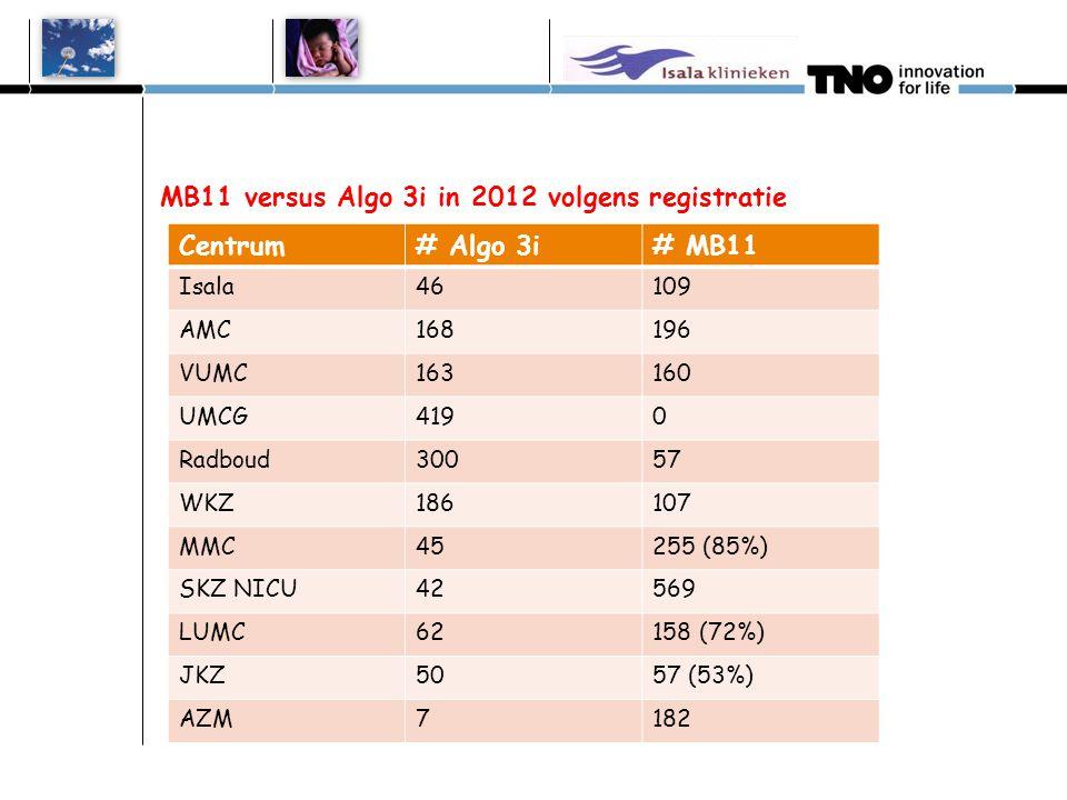 Verwijspercentage combi 1e test Centrum Algo 3i in 2010