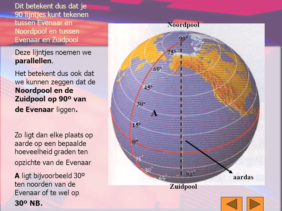 Dit betekent dus dat je 90 lijntjes kunt tekenen tussen Evenaar en Noordpool en tussen Evenaar en Zuidpool