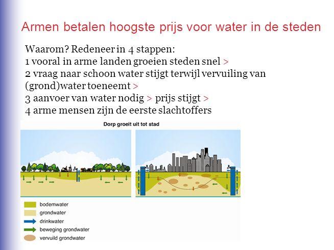 Armen betalen hoogste prijs voor water in de steden