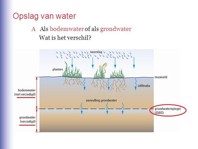 Opslag van water A Als bodemwater of als grondwater