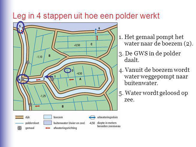 Leg in 4 stappen uit hoe een polder werkt