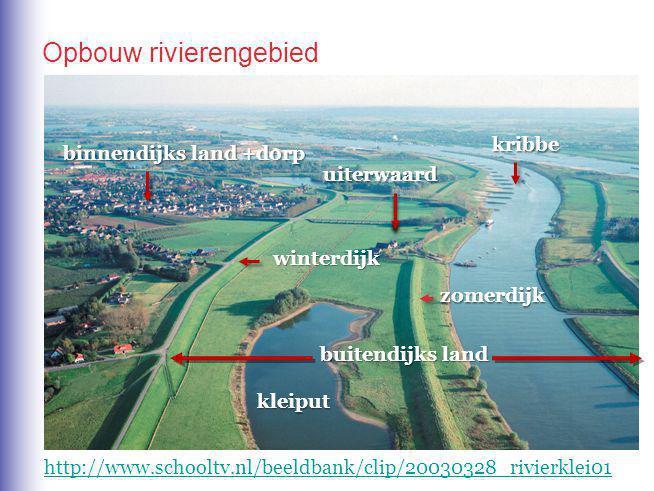 Opbouw rivierengebied