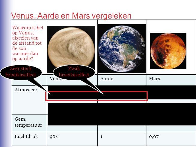 Venus, Aarde en Mars vergeleken