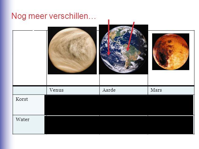 Nog meer verschillen… De aarde kent twee soorten korst… Venus Aarde