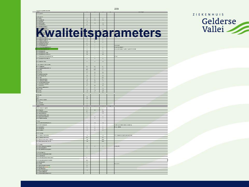 Kwaliteitsparameters