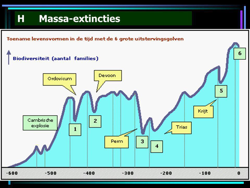H Massa-extincties