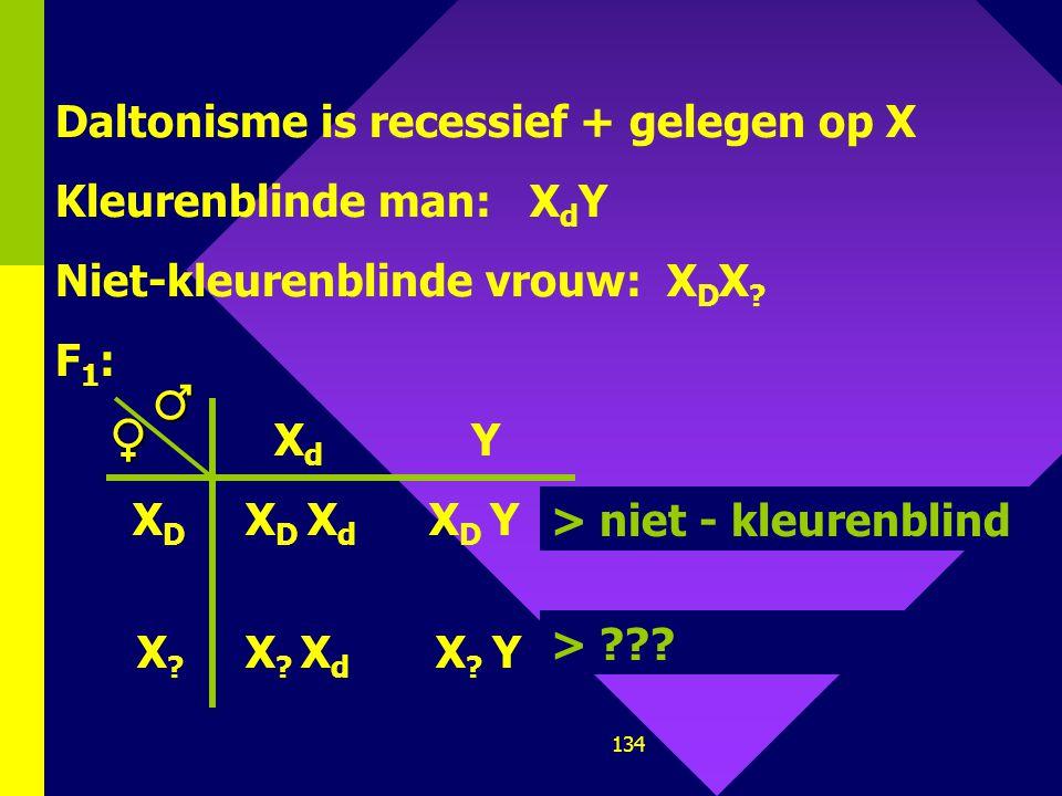 ♂ ♀ Daltonisme is recessief + gelegen op X Kleurenblinde man: XdY