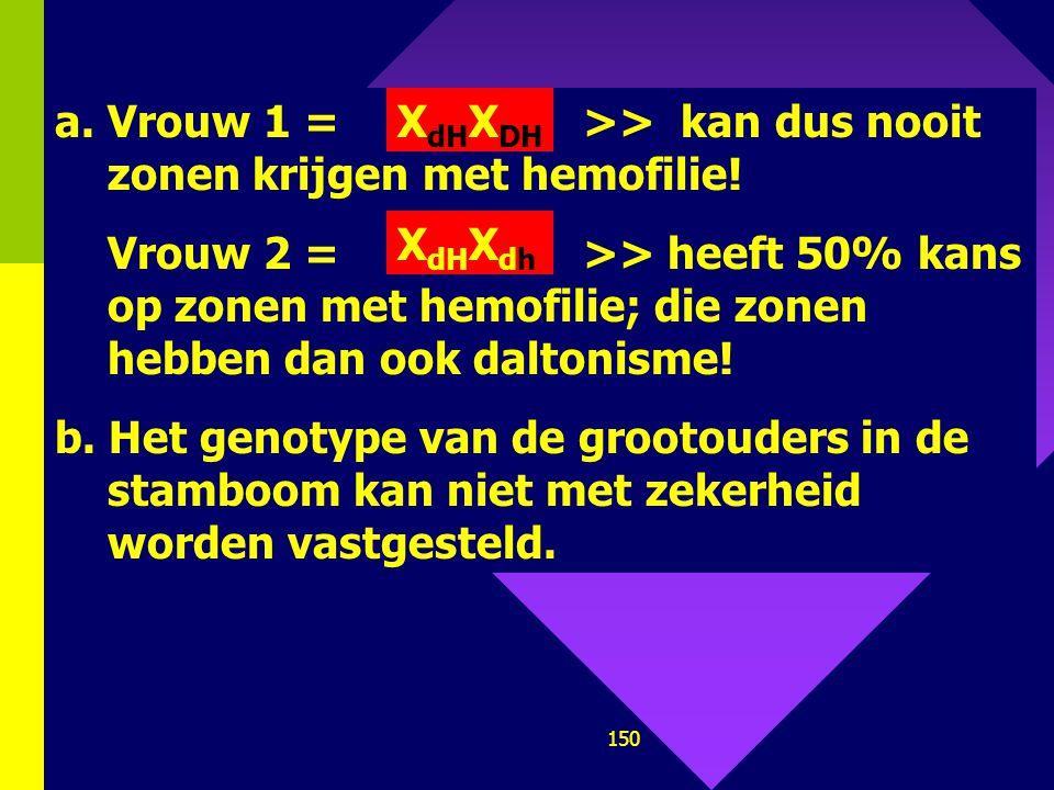 Vrouw 1 = >> kan dus nooit zonen krijgen met hemofilie!