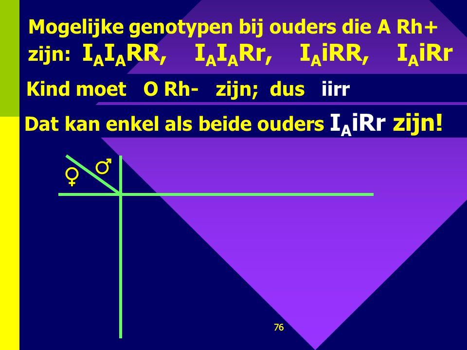 Mogelijke genotypen bij ouders die A Rh+ zijn: IAIARR, IAIARr, IAiRR, IAiRr