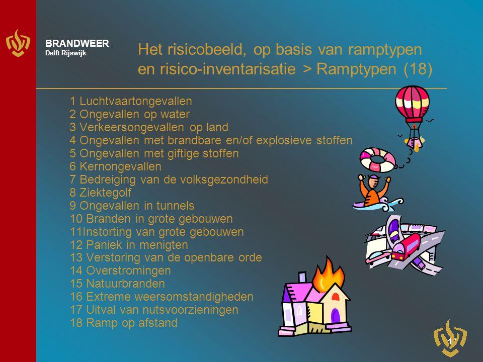 Het risicobeeld, op basis van ramptypen en risico-inventarisatie > Ramptypen (18)