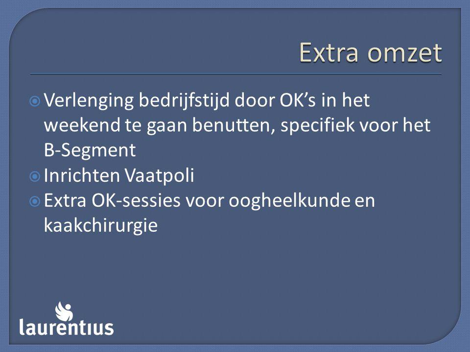 Extra omzet Verlenging bedrijfstijd door OK's in het weekend te gaan benutten, specifiek voor het B-Segment.