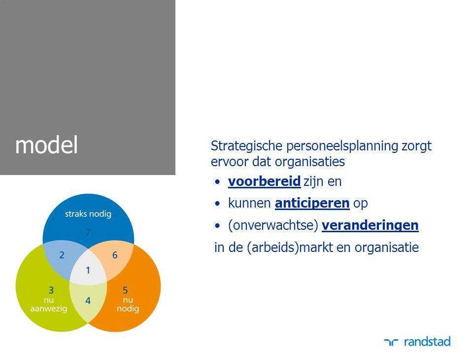 model Strategische personeelsplanning zorgt ervoor dat organisaties