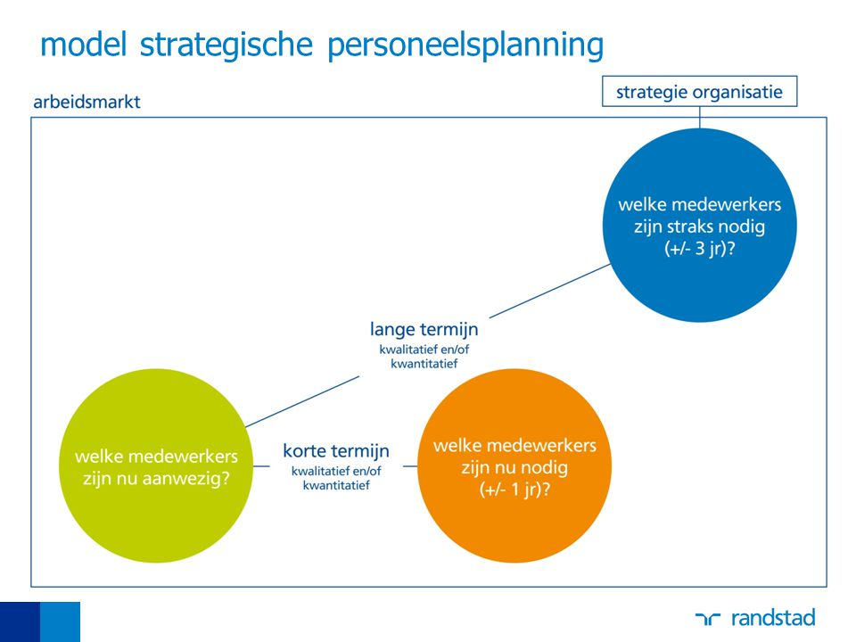 model strategische personeelsplanning
