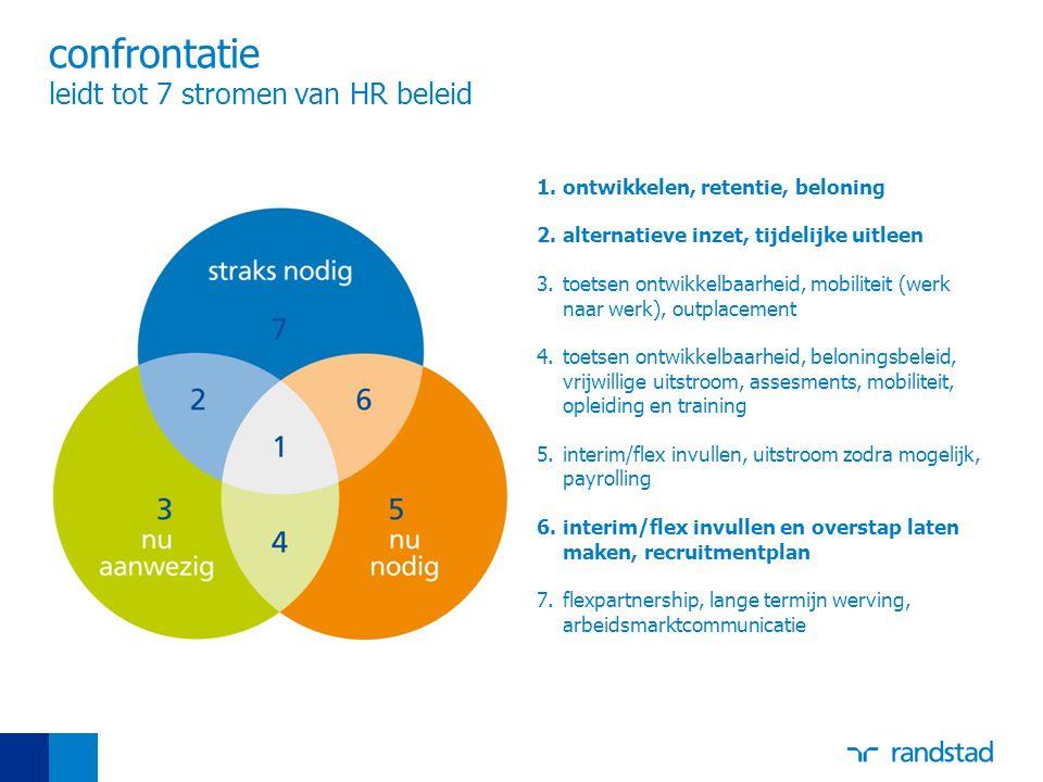 confrontatie leidt tot 7 stromen van HR beleid