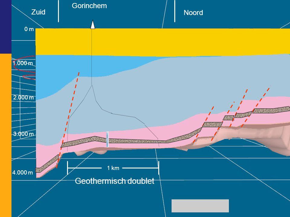 Geothermisch doublet Gorinchem Zuid Noord 0 m 1.000 m 2.000 m 3.000 m
