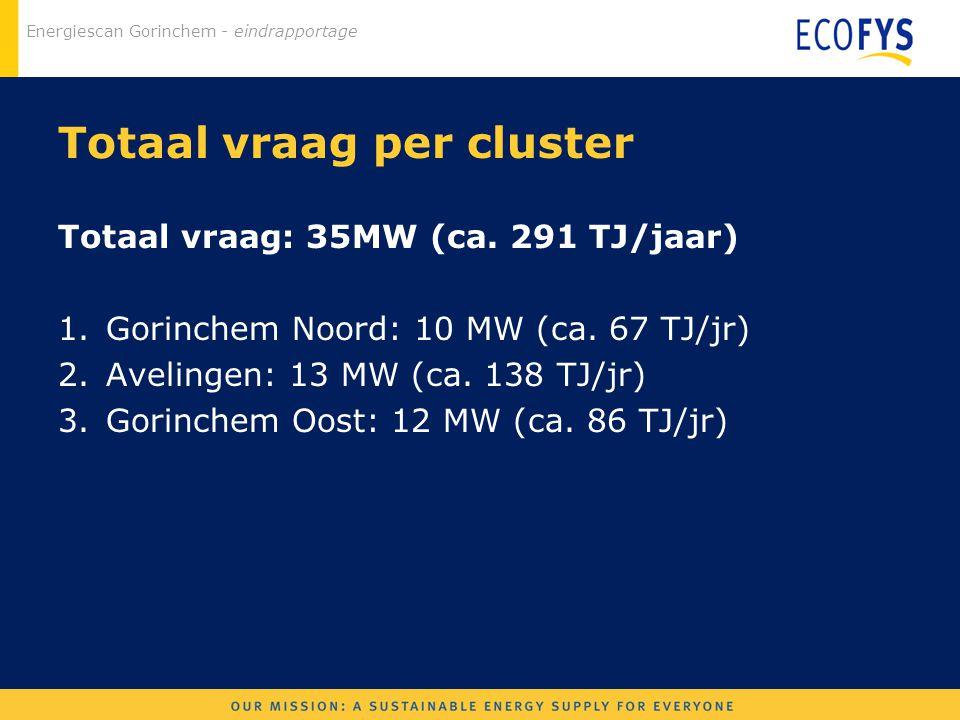 Totaal vraag per cluster