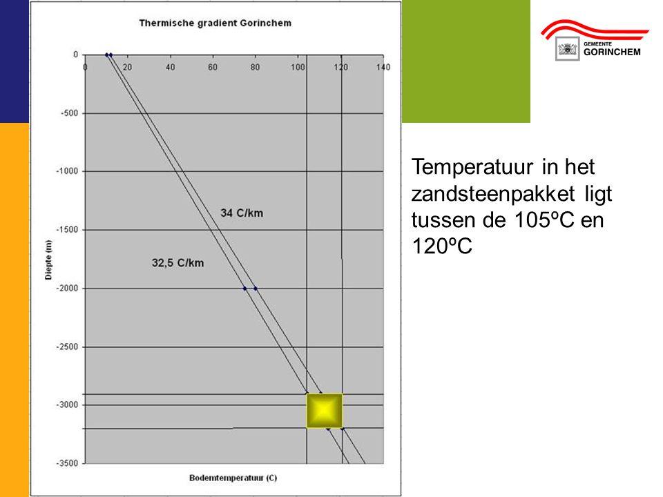 Temperatuur in het zandsteenpakket ligt tussen de 105ºC en