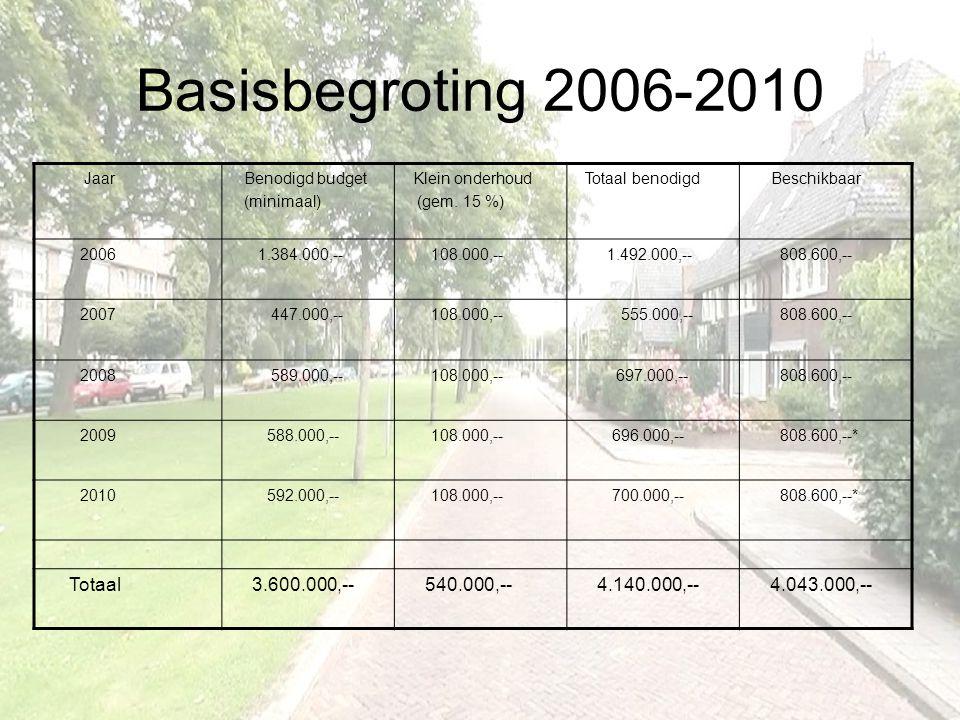 Basisbegroting 2006-2010 Totaal 3.600.000,-- 540.000,-- 4.140.000,--