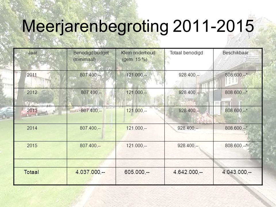 Meerjarenbegroting 2011-2015 Totaal 4.037.000,-- 605.000,--
