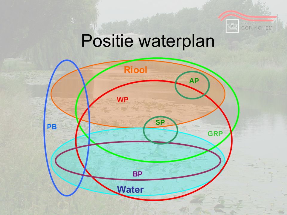 Positie waterplan Riool Water AP WP SP PB GRP BP