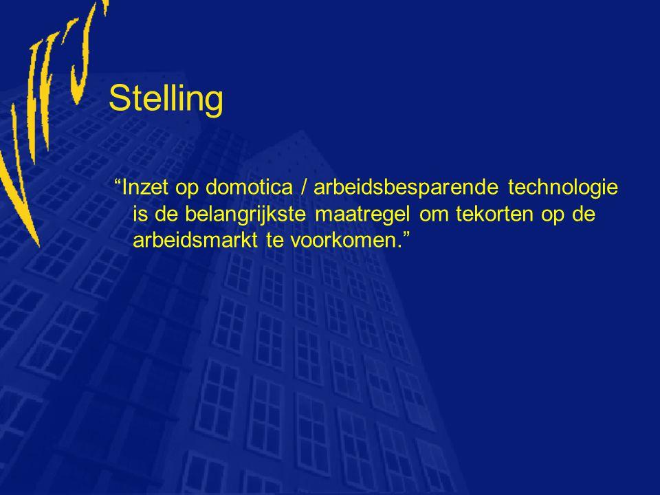Stelling Inzet op domotica / arbeidsbesparende technologie is de belangrijkste maatregel om tekorten op de arbeidsmarkt te voorkomen.