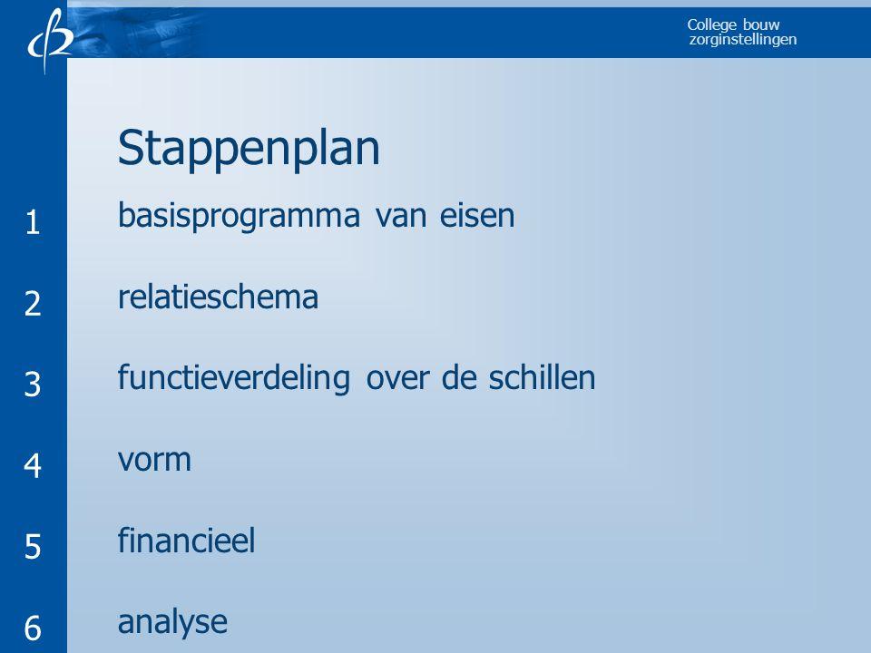 Stappenplan 1 basisprogramma van eisen 2 relatieschema 3