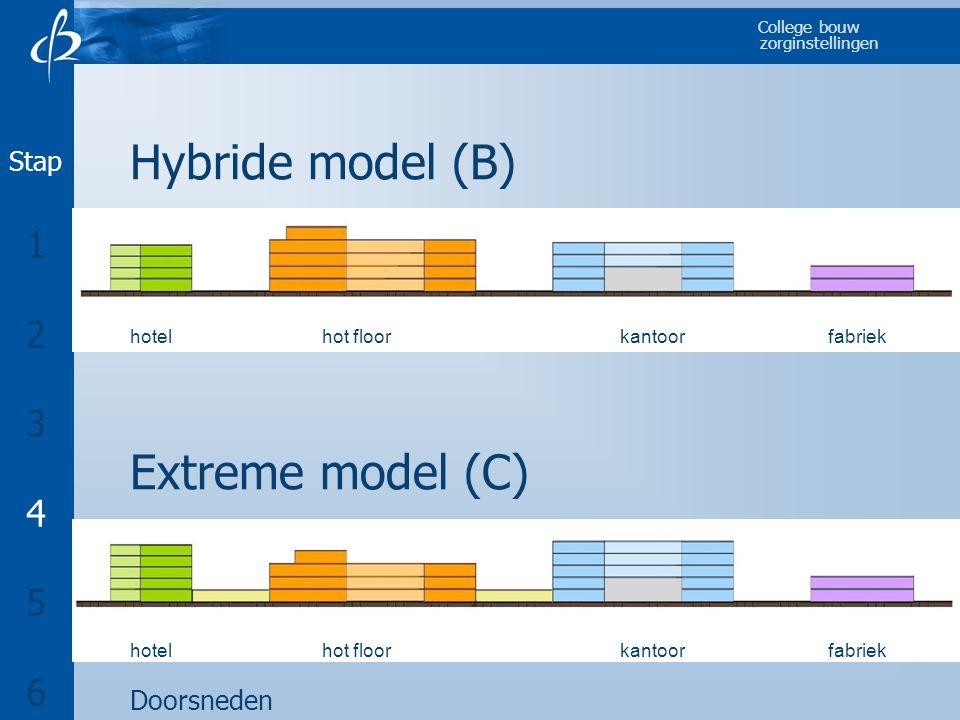 Hybride model (B) Extreme model (C) 1 2 3 4 5 6 Stap Doorsneden