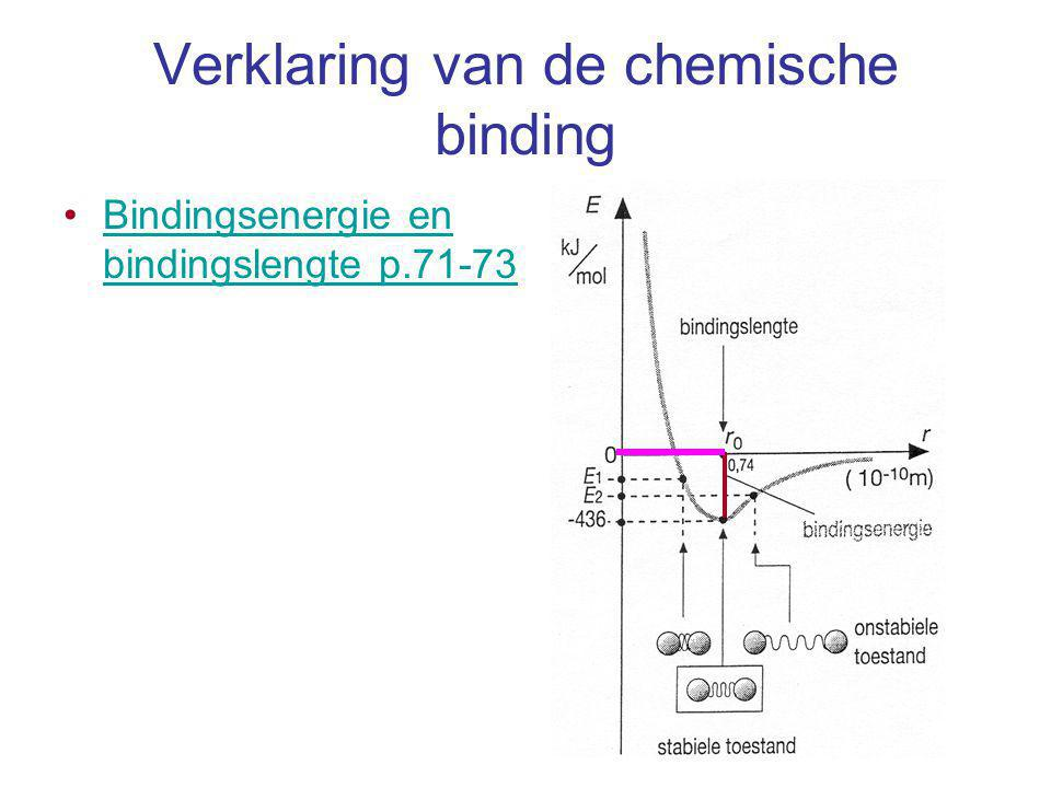 Verklaring van de chemische binding