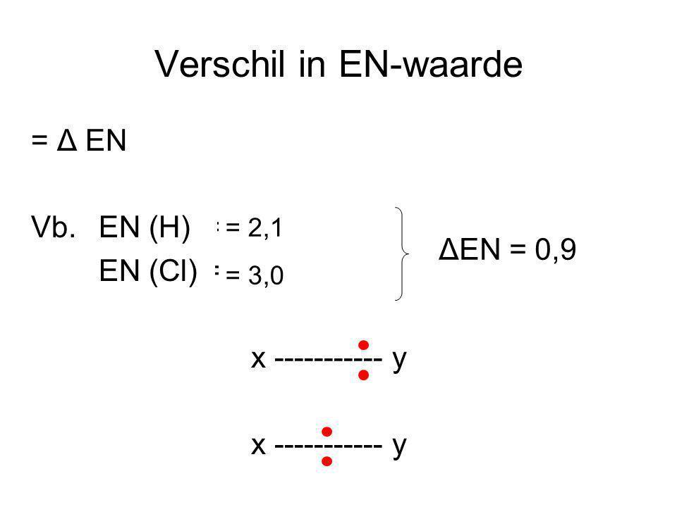 Verschil in EN-waarde = Δ EN Vb. EN (H) = EN (Cl) =