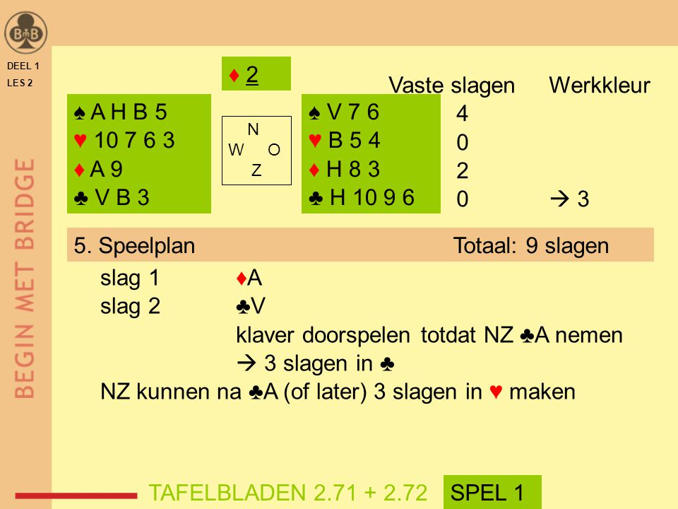 Vaste slagen Werkkleur 4 2 0  3 ♠ A H B 5 ♥ 10 7 6 3 ♦ A 9 ♣ V B 3