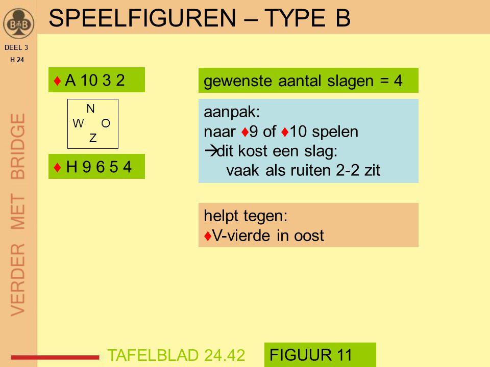 SPEELFIGUREN – TYPE B ♦ A 10 3 2 gewenste aantal slagen = 4 aanpak