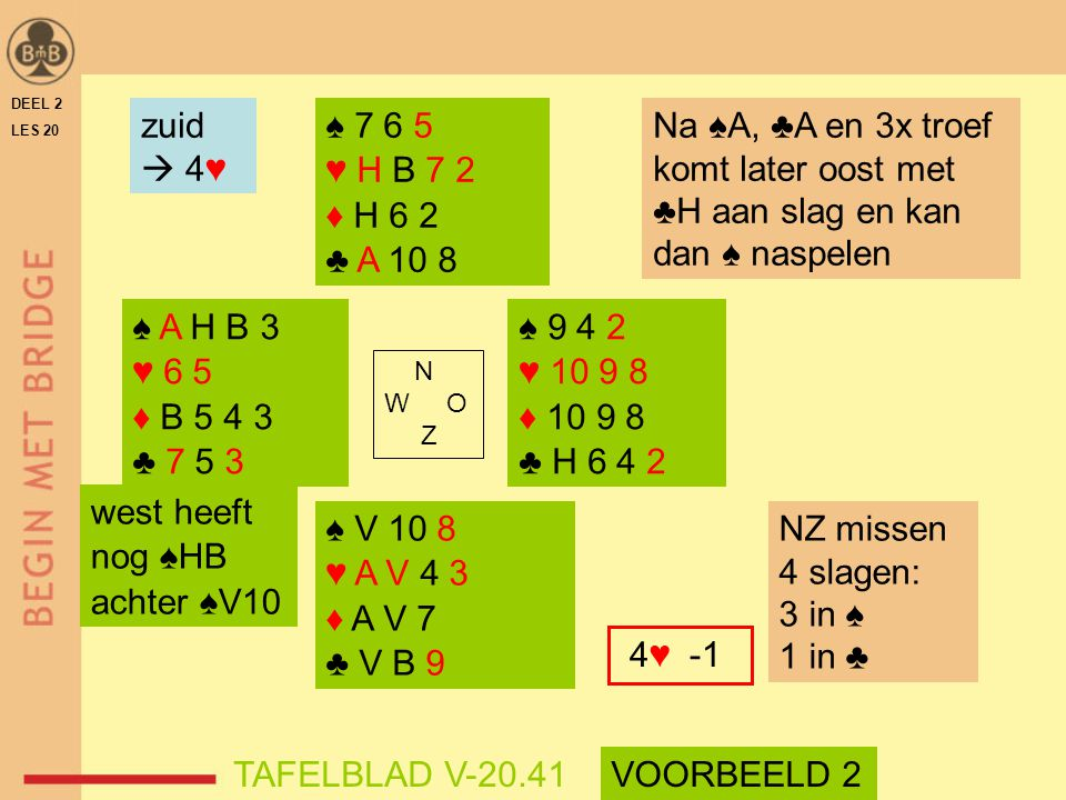DEEL 2 LES 20. zuid.  4♥ ♠ 7 6 5. ♥ H B 7 2. ♦ H 6 2. ♣ A 10 8. Na ♠A, ♣A en 3x troef komt later oost met ♣H aan slag en kan dan ♠ naspelen.